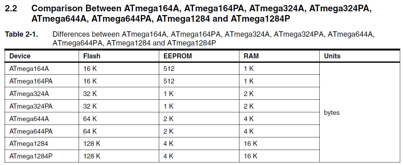 Gnu C Blinkenled Part 1 On The Avr Atmega1284p With