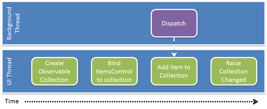 WPF 4 5: Observable Collection Cross-Thread Change