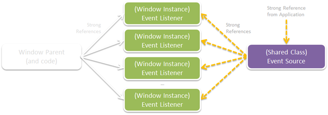 Event Handler Memory Leaks, Unwiring Events, and the