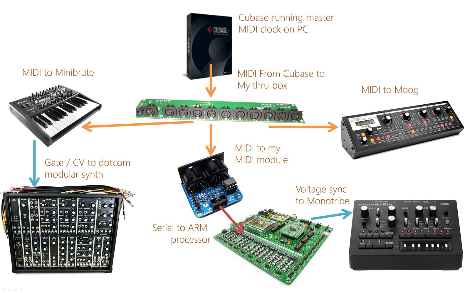 A MIDI clock pulse to analog sync voltage converter