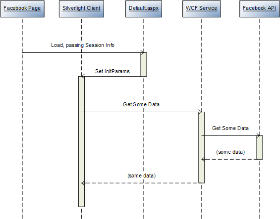 how to build facebook applications with silverlight 2 rtw facebook login sequence diagram facebook oauth sequence diagram