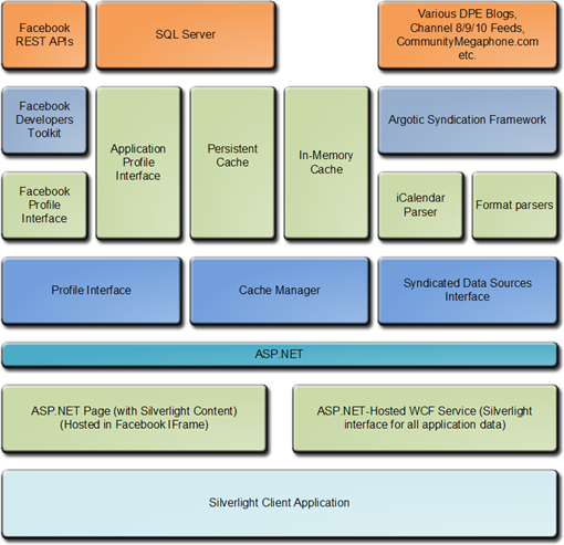 Facebook Silverlight Application Architecture